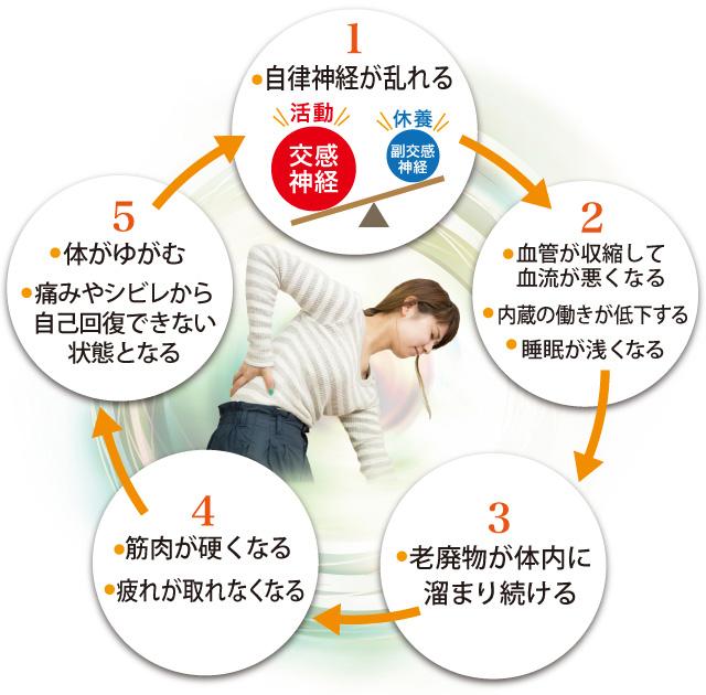 自律神経が乱れる、血管が収縮して血流が悪くなる、内蔵の働きが低下する、睡眠が浅くなる、老廃物が体内に溜まり続ける、筋肉が硬くなる、 疲れが取れなくなる、体がゆがむ、痛みやシビレから自己回復できない状態となる